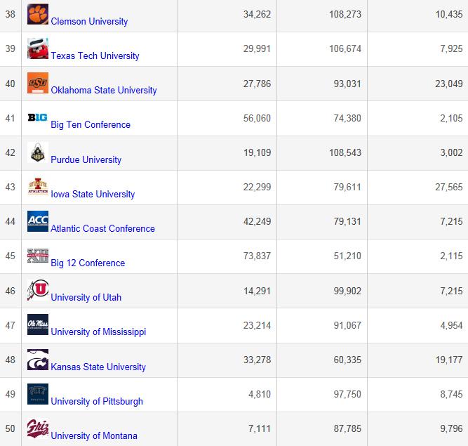 Griz Social Media is in some pretty good company.