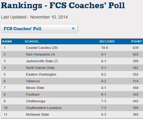 Here is the new FCS Coaches Poll.