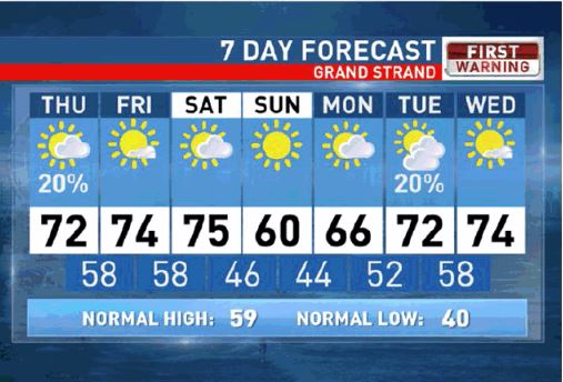 Myrtle Beach One Month Weather Forecast